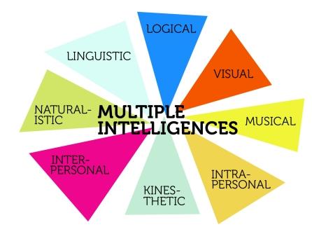 multipleintelligences2